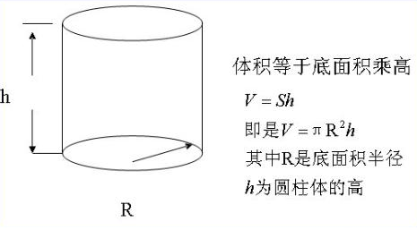 圆柱体积怎么算啊公式图片