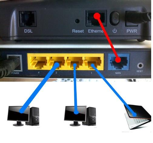 路由器怎样连接台式电脑呀 网线不会安插呀 求图解,求图解