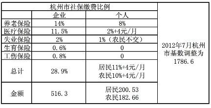 2018年杭州社保缴费基数、比例、应缴费额,请收藏!