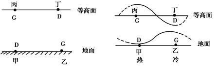 这类问题解答的原则是:不同海拔高度上,越向高空,气压值越低,因为越向图片