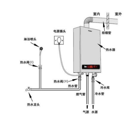 安装方式为室内壁挂式为主,热水器四周空间应考虑检修方便;避开易燃气图片