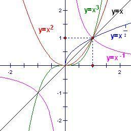 合川�:o�y�e�f�x�_求x的a次方的图像,分别讨论0 oiezxjgy 2014-12-12 优质解答 俊丶