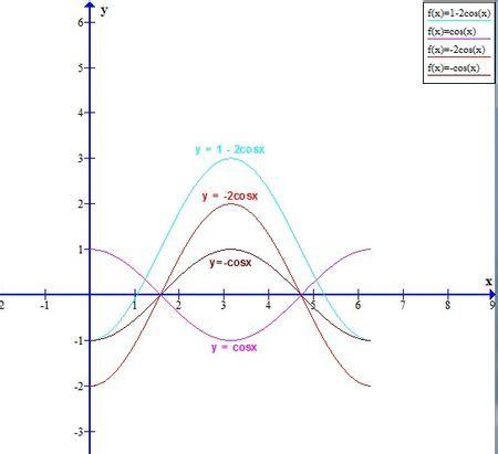 """用""""五点法""""画出函数y=1-2cosx,[0,2π]的简图,并根据图像写出这个函数图片"""