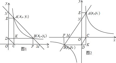 如何�9b�9n���y�n�K_y轴交于点m,n,与反比例函数y= k x 的图象交于点a,b