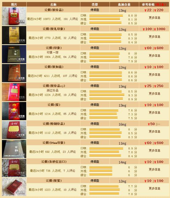 小熊猫烟多少钱一包 高清图片