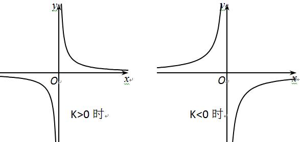求����y�$9.���dy��y��9�y�_反比例函数y=k\\/x的图像是不是轴对称图形?如果